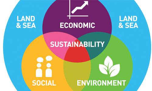 Circular Economy for a 'Sustainable Future'