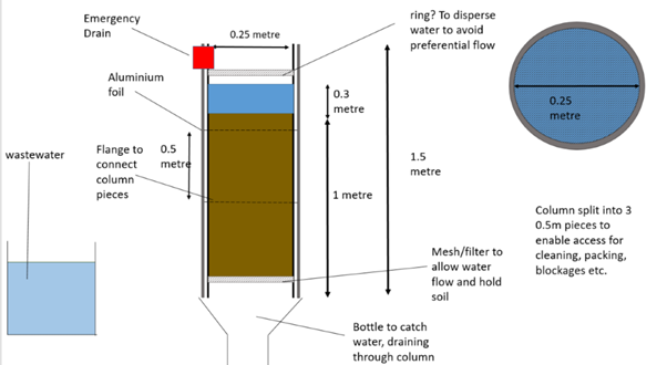 A diagram of the in-lab soil column rig design.