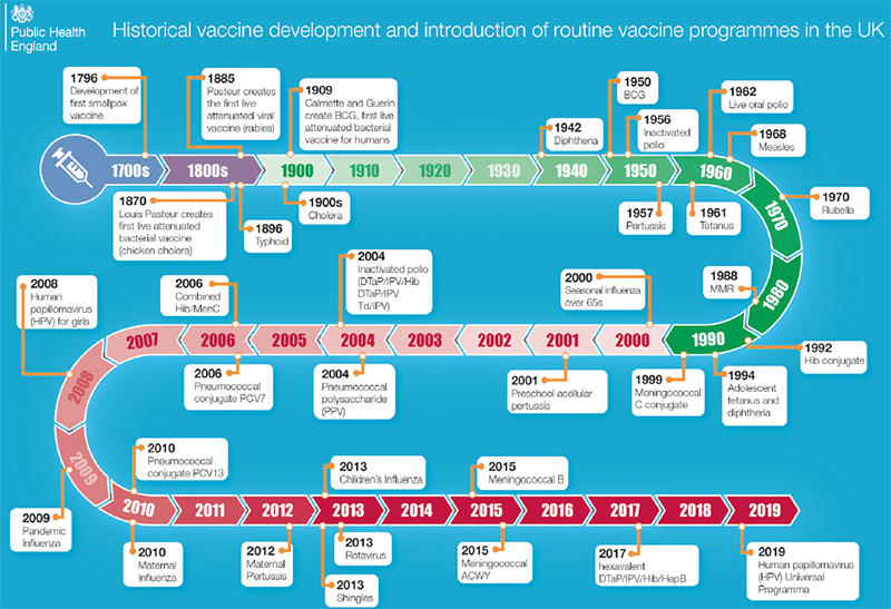 PHE vaccination timeline