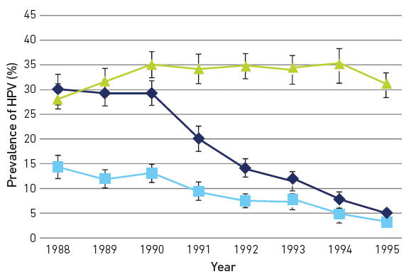 Fig. 2. Type-specific prevalence of HPV in women attending for their first cervical smear in Scotland stratified by birth cohort showing reductions in vaccine-type infection and cross-protective types